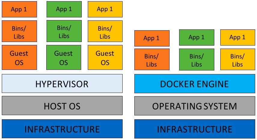 Comparison between virtual machine a virtual private servers