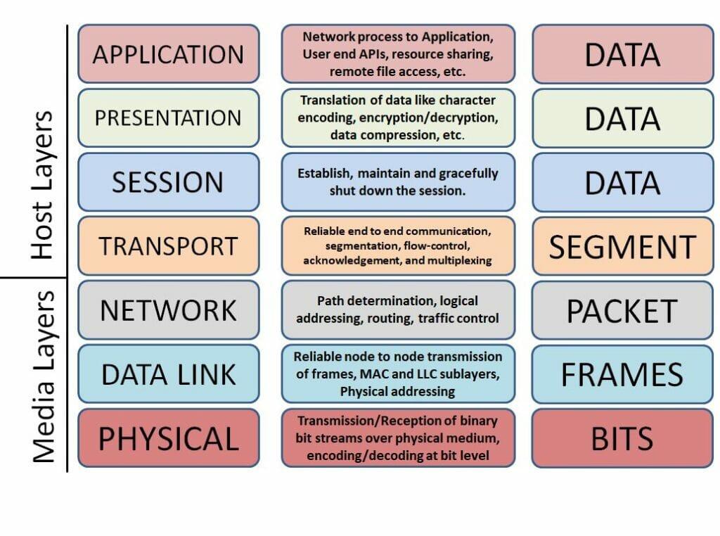 Firewall: Multi-level Communication