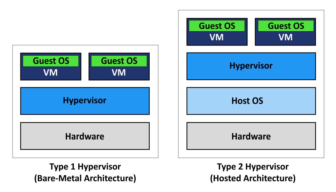 Full Virtualisation vs. Operating System-Level Virtualisation
